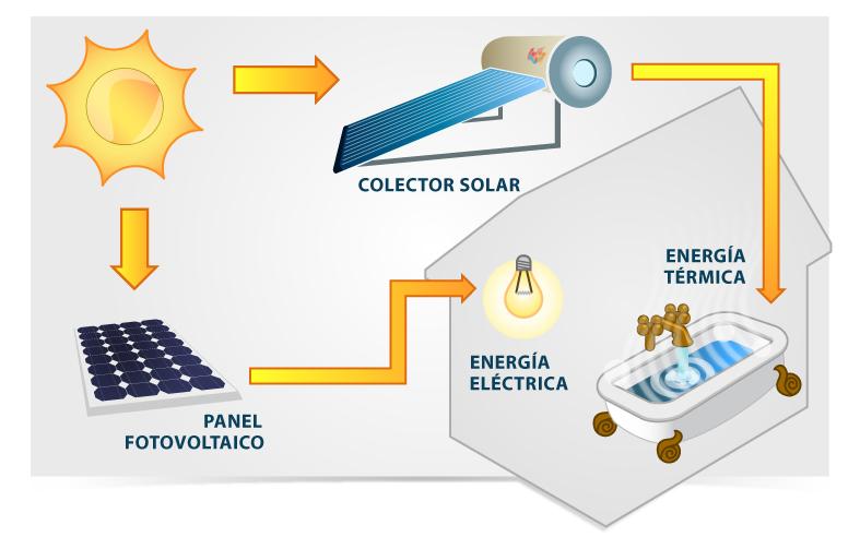 Maqueda y rom n instalaciones energias renovables maqueda y rom n instalaciones - Energia solar madrid ...